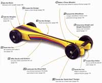 Pine wood derby car speed secrets book for Fastest pinewood derby car templates